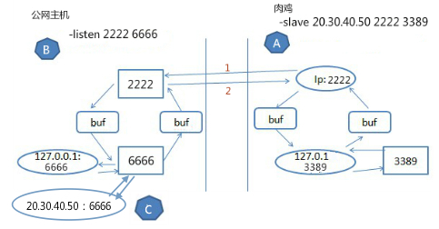 端口转发工具lcx使用两类