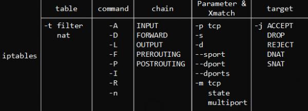iptables学习笔记(3)