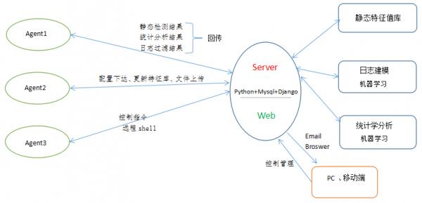 基于机器学习的分布式Webshell检测系统-绪论篇