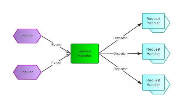 理解Reactor模式:线程模式和事件驱动模式
